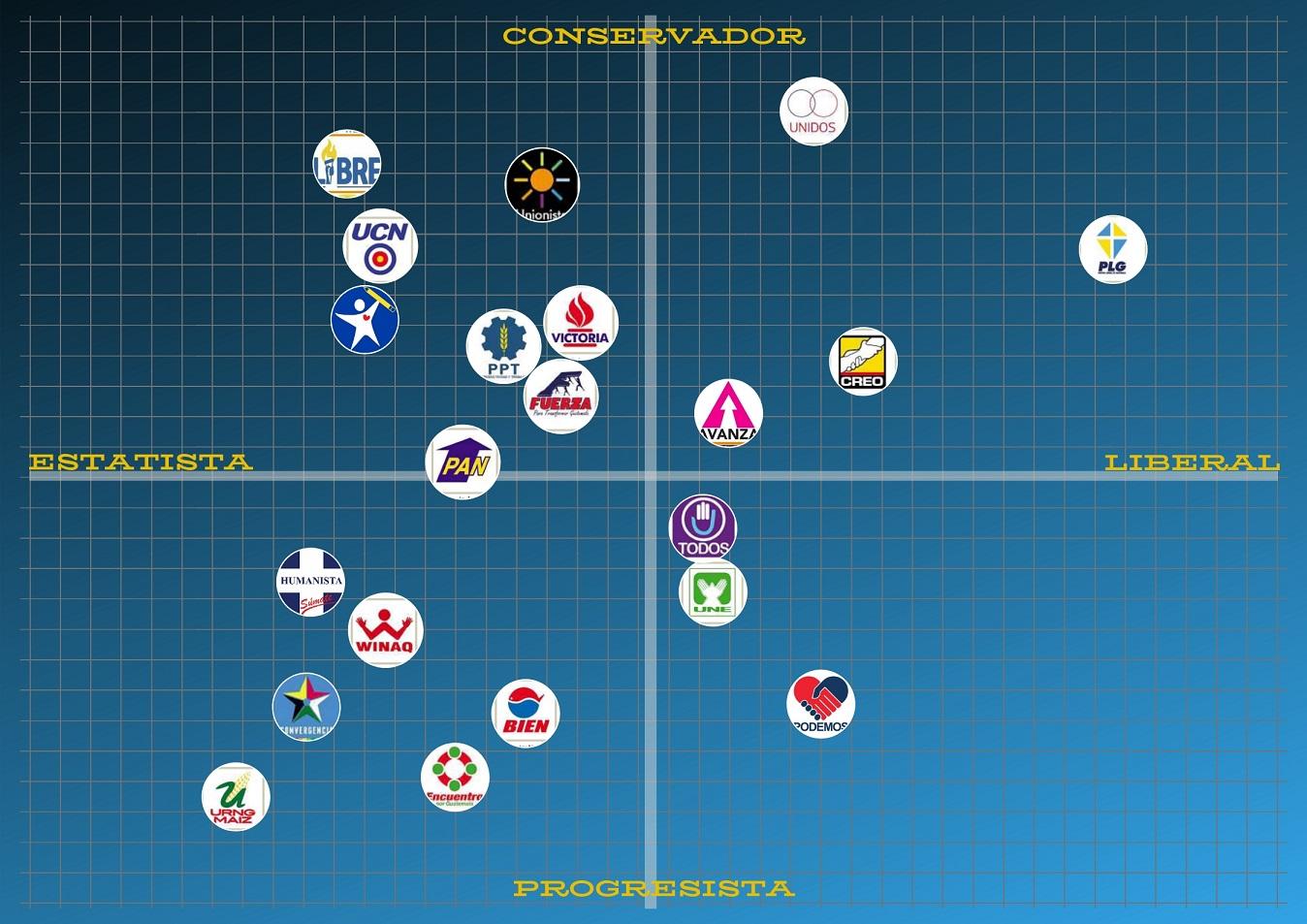 ¿En qué creen los partidos políticos?