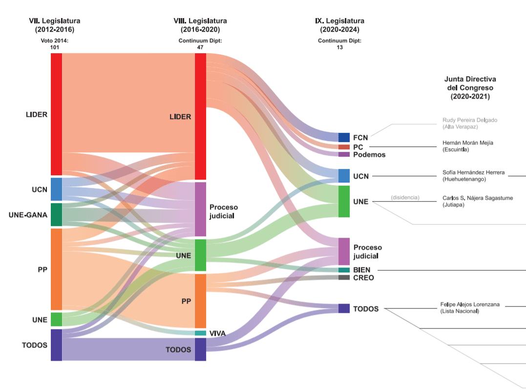Gráfico estudio Comisiones Paralelas FundaMACK