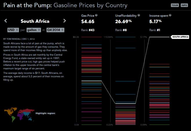SA gas price ranking according to Bloomberg
