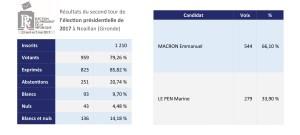 Réunion Destination Multimédia pour séniors @ Salle du Conseil    Noaillan   Nouvelle-Aquitaine   France