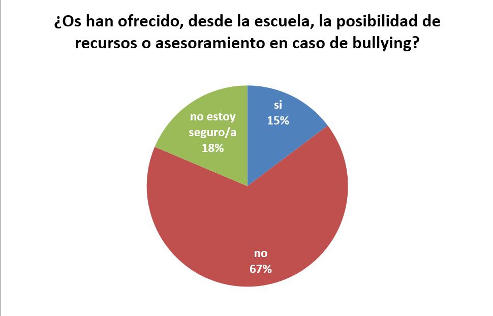 Asesoramiento por parte de la escuela a las famílias víctimas de acoso