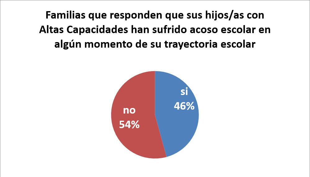 Porcentaje de las familias que identificaron el acoso