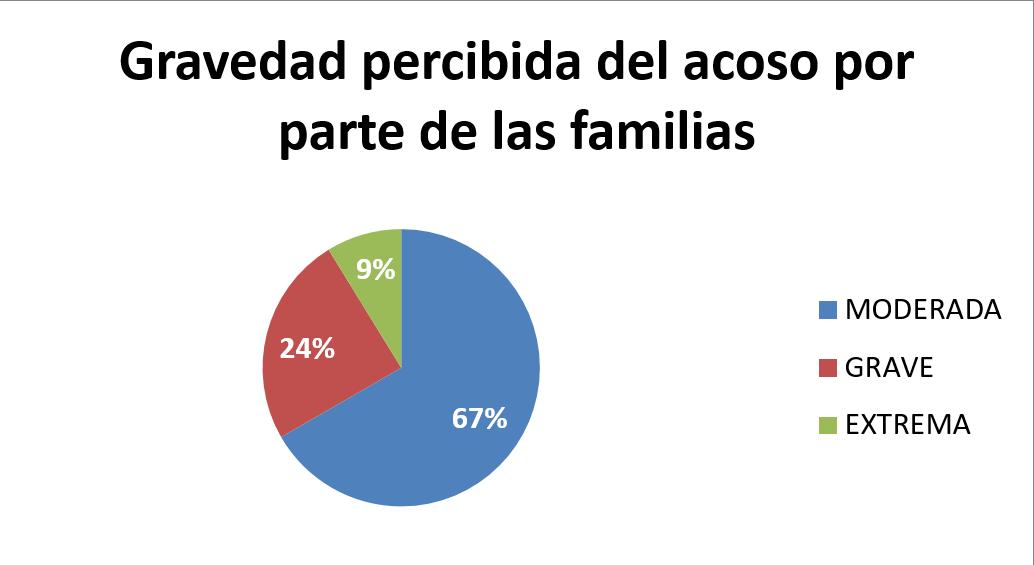 Gravedad reconocida por las familias sobre el acoso de sus hijos