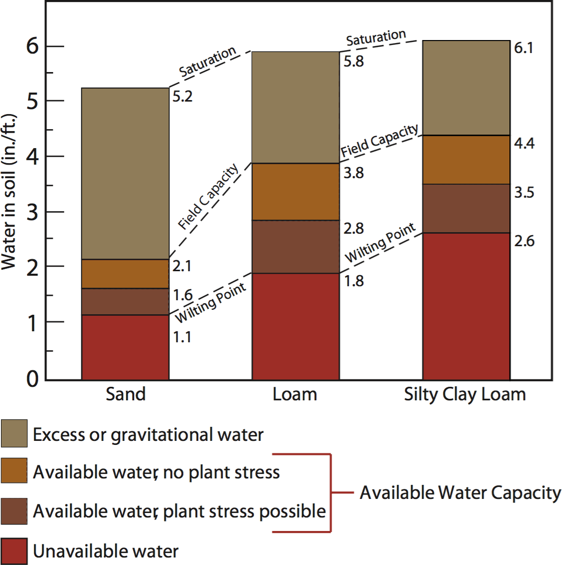 Soil And Water Relationships