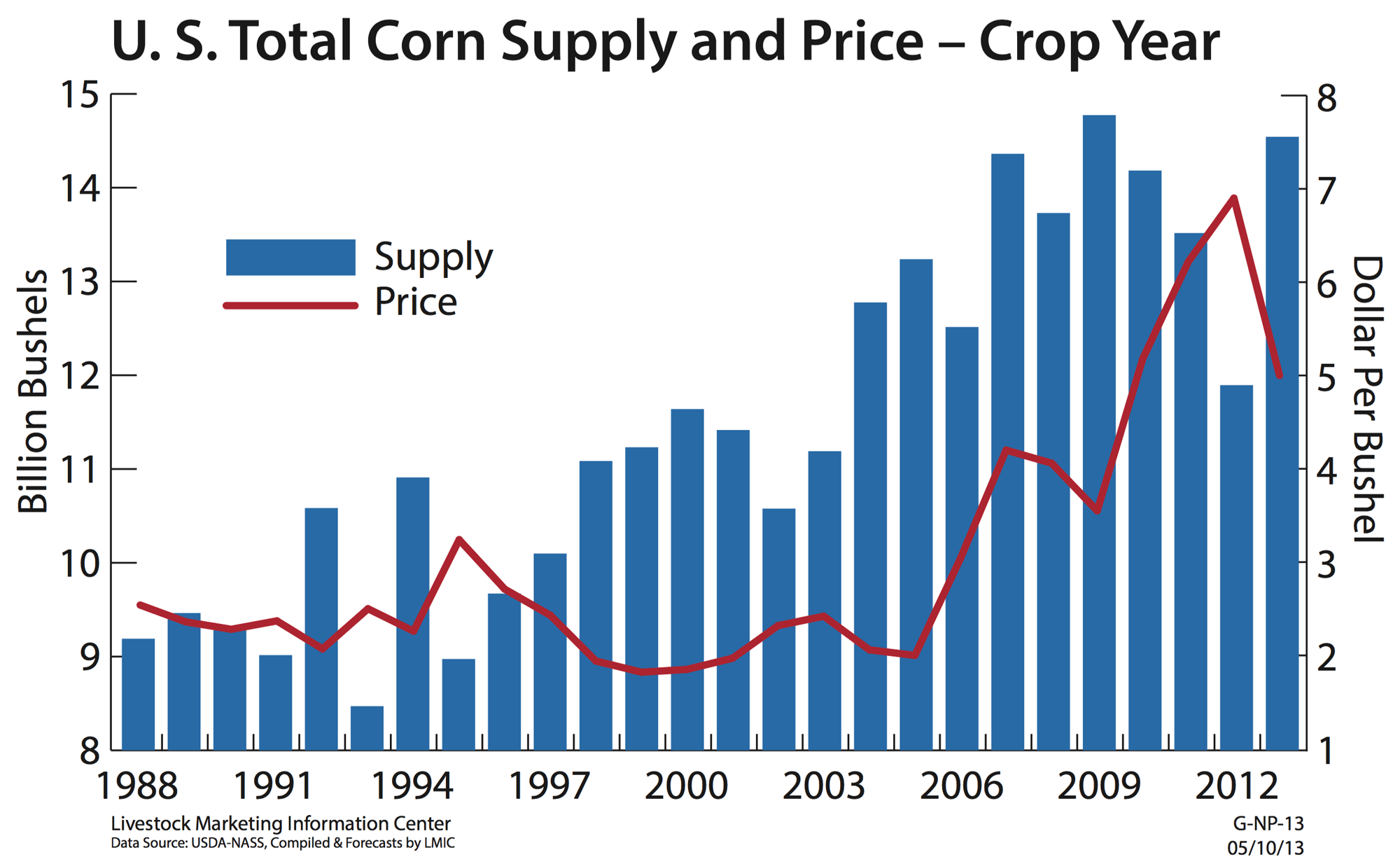 Supply And Demand Influence Corn Prices