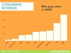 music streaming revenue in 2019