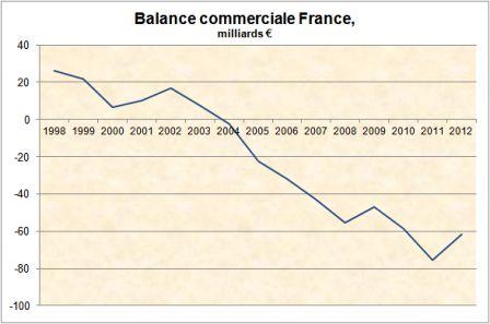 Balance commerciale France