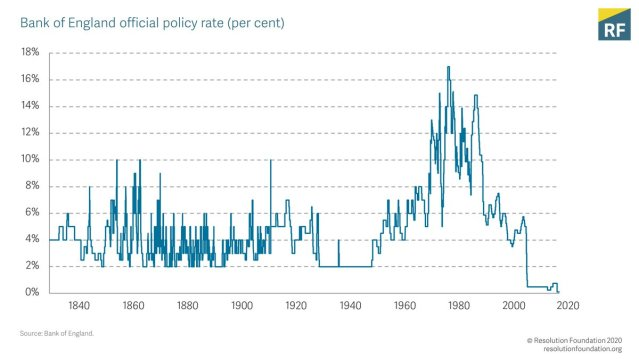 BoE_official_policy_rate_1830-2020.jpg