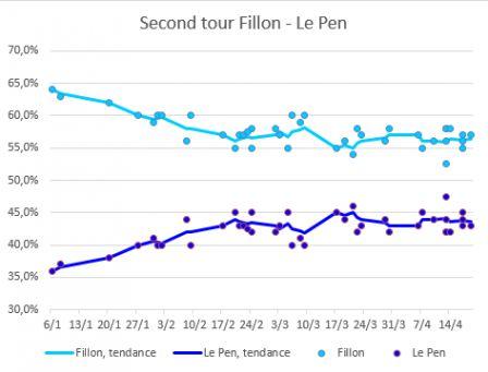 Fillon_Le_Pen_2eme_tour_-_19_avril.png