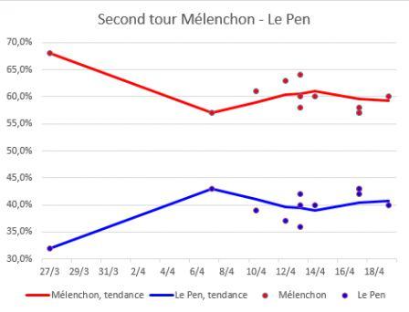 Melenchon_Le_Pen_2eme_tour_-_19_avril.png