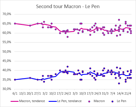Macron_Le_Pen_2eme_tour_-_24_avril.png