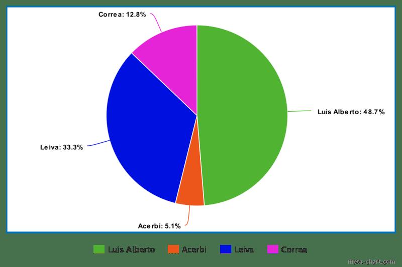 il sondaggio di augusto
