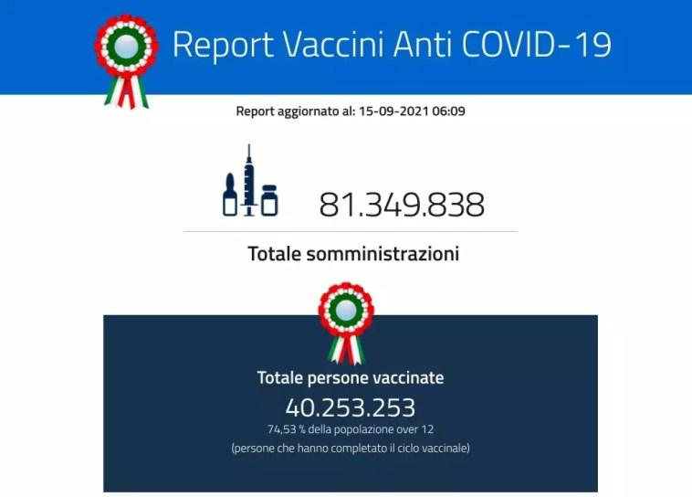 Italia, verso il 75 per cento di vaccinati. Domani decreto, super green pass Dati diffusi dal ministero della Salute sulla campagna anti coronavirus