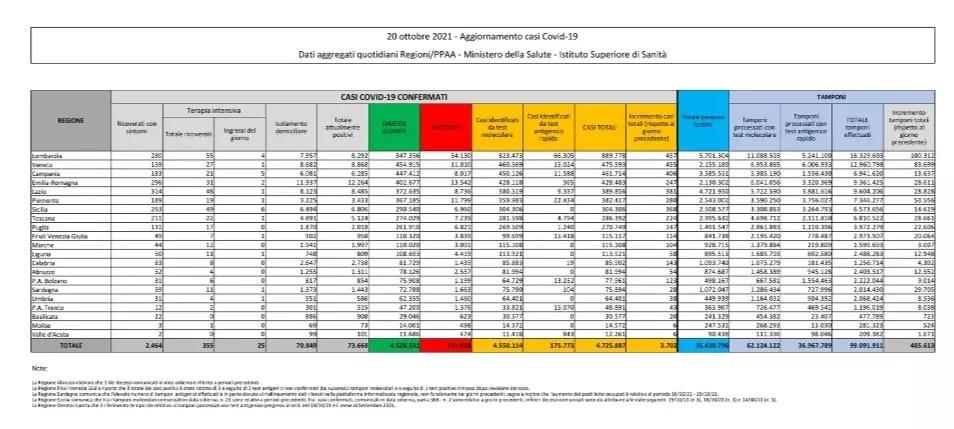 coronavirus: Italia, 73668 attualmente positivi a test (-878 in un giorno) con 131688 decessi (33) e 4520531 guariti (4544). Totale di 4725887 casi (3702) Dati della protezione civile: effettuati 485613 tamponi