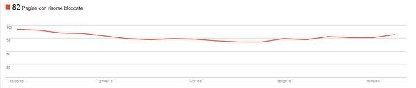 Google e le Risorse Bloccate di GWT