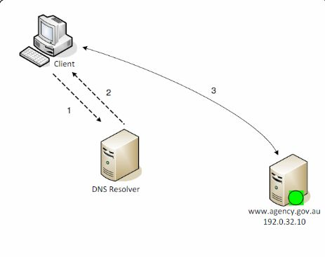 Type Record Domain Name Server DNS
