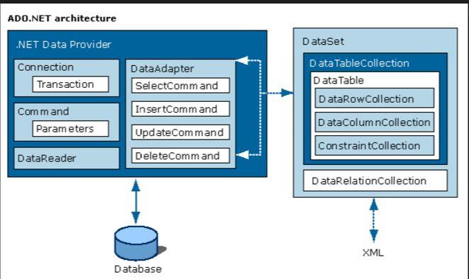 Architettura Aspnet Datareader Dataset