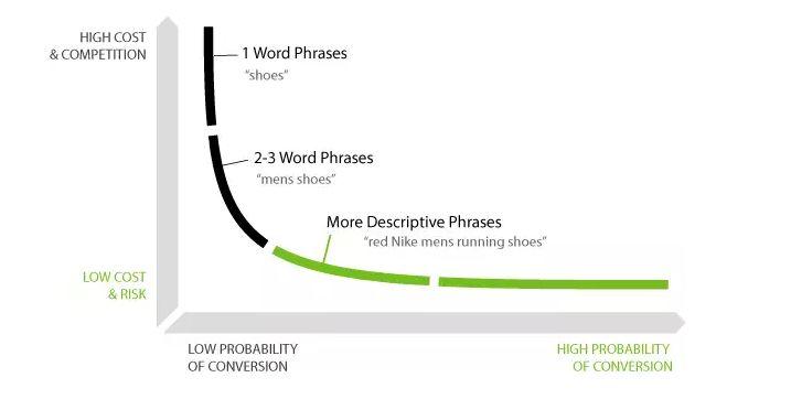 Long Tail Grafico. Come la lunga catena delle Keywords può incrementare il valore del SEO del tuo sito