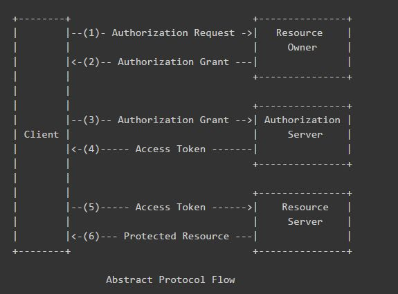 Open Authorization  OAuth 2.0