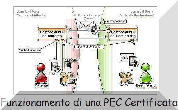 PEC Certificata e Posta Elettronica