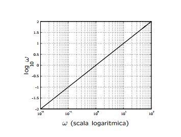 Diagramma di Bode