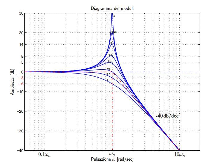 lezioni di elettrotecnica 5  diagramma di bode
