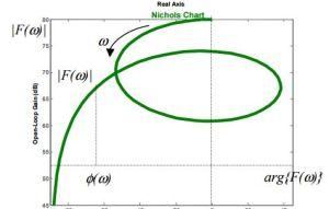 Lezioni di Elettrotecnica 5 Diagramma di Bode  Noir Solutions