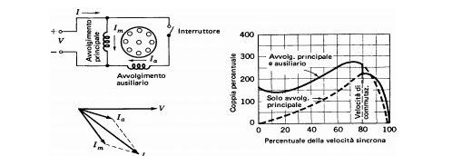 Motore Asincrono avvolgimento a condensatore monofase