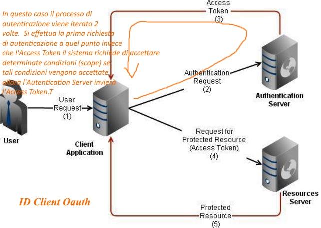 Client Api Oauth 2.0