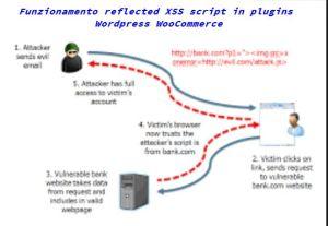 Descrizione Vulnerabilità reflected XSS nel plugins WordPress chiamato WooCommerce