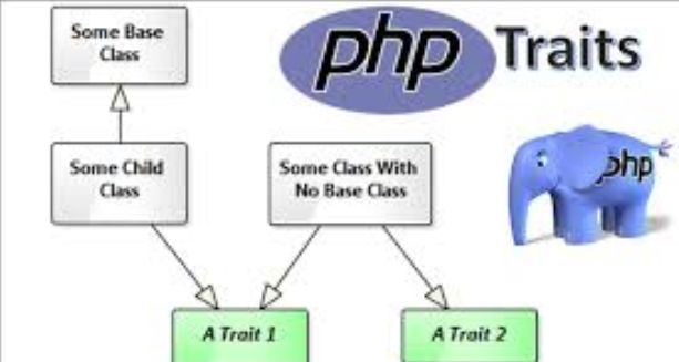 Come Funzionano i Traits in PHP