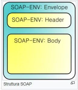 Struttura SOAP