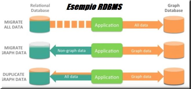 Esempio di  Database Relazionale. RDBMS