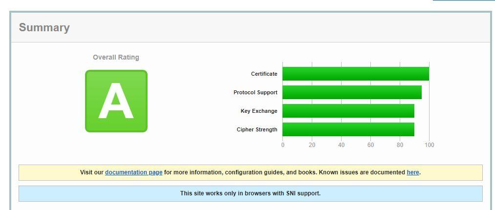 Risultato test inserimento certificato https nel vostro sito web