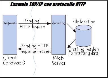 Esempio di Funzionamento di Protocollo di Rete TCP IP http