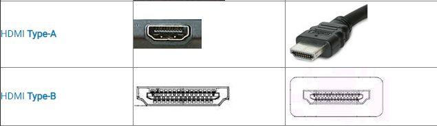 Connettore di Porta Computer HDMI