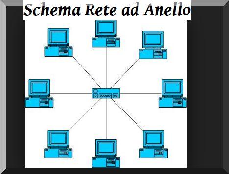 Schema di funzionamento di una rete ad anello con Gettone in caso di reti di calcolatori di computer.