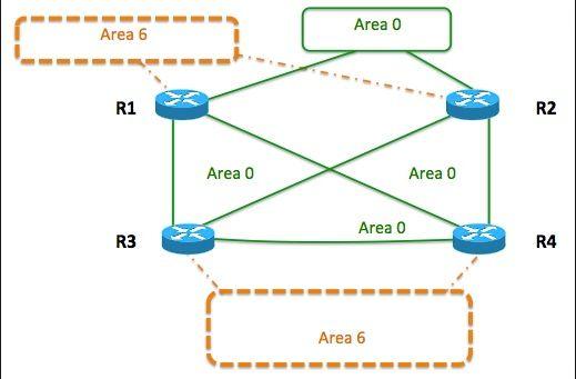 Dimostrazione funzionamento OSPF RIP