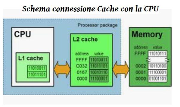 Schema di connessione Cache con la CPU