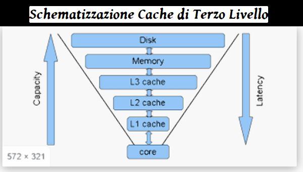 Schematizzazione Cache di terzo livello.