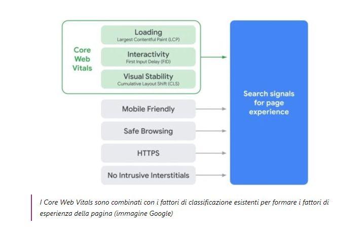Panoramica complessiva di tutte le Web Details per stabilire la bontà del tuo sito Web.