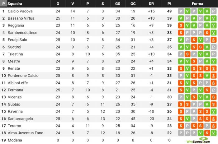 Classifica Serie C girone B