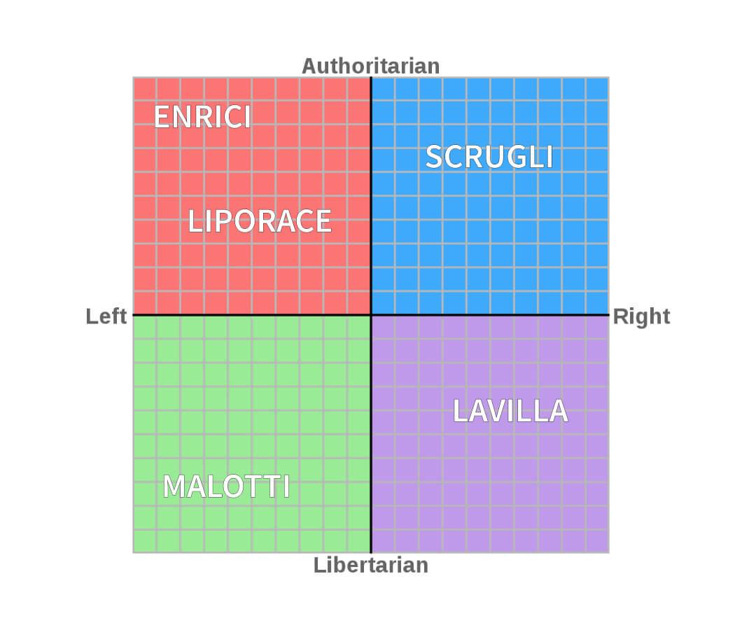 Terzini - political compass