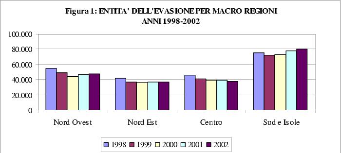 Evasione IRAP in Italia per macro-area e nel tempo