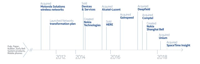 Daily The Azb – Brief History of NOKIA