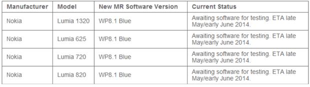WP8.1 schedule