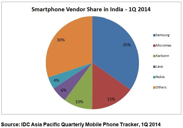 Report Nokia Regained 5th Smartphone Vendor Rank India
