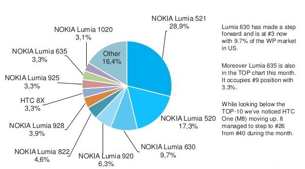 Lumia 521 sep