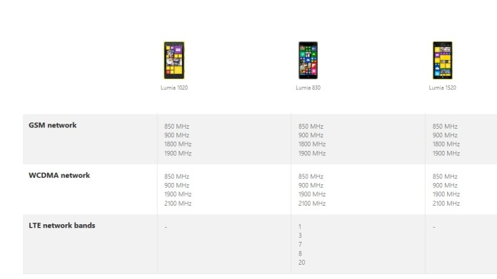 Lumia 830 India