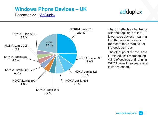 adduplex-windows-phone-statistics-report-december-2014-12-638